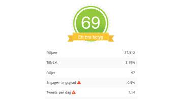 Benchmarking och jämförelser för twittersidan